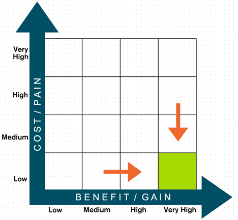 Augmented reality value analysis